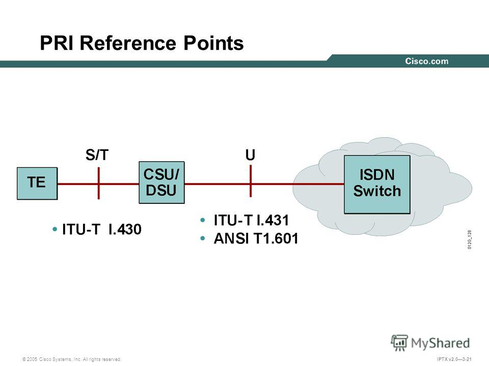 © 2005 Cisco Systems, Inc. All rights reserved. IPTX v2.03-21 PRI Reference Points