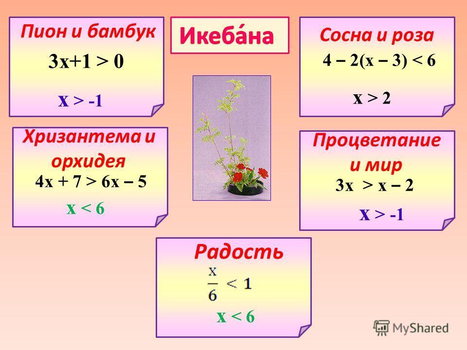 3 х+1 > 0 х > -1 Пион и бамбук Хризантема и орхидея Сосна и роза Процветание и мир Радость 4 х + 7 > 6 х – 5 4 – 2(х – 3) < 6 3 х > х – 2 х > -1 х > 2 х < 6