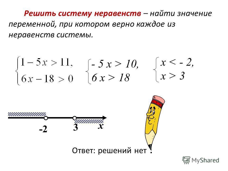 Решить систему неравенств – найти значение переменной, при котором верно каждое из неравенств системы. -2 Ответ: решений нет. 3 х - 5 х > 10, 6 х > 18 х < - 2, х > 3