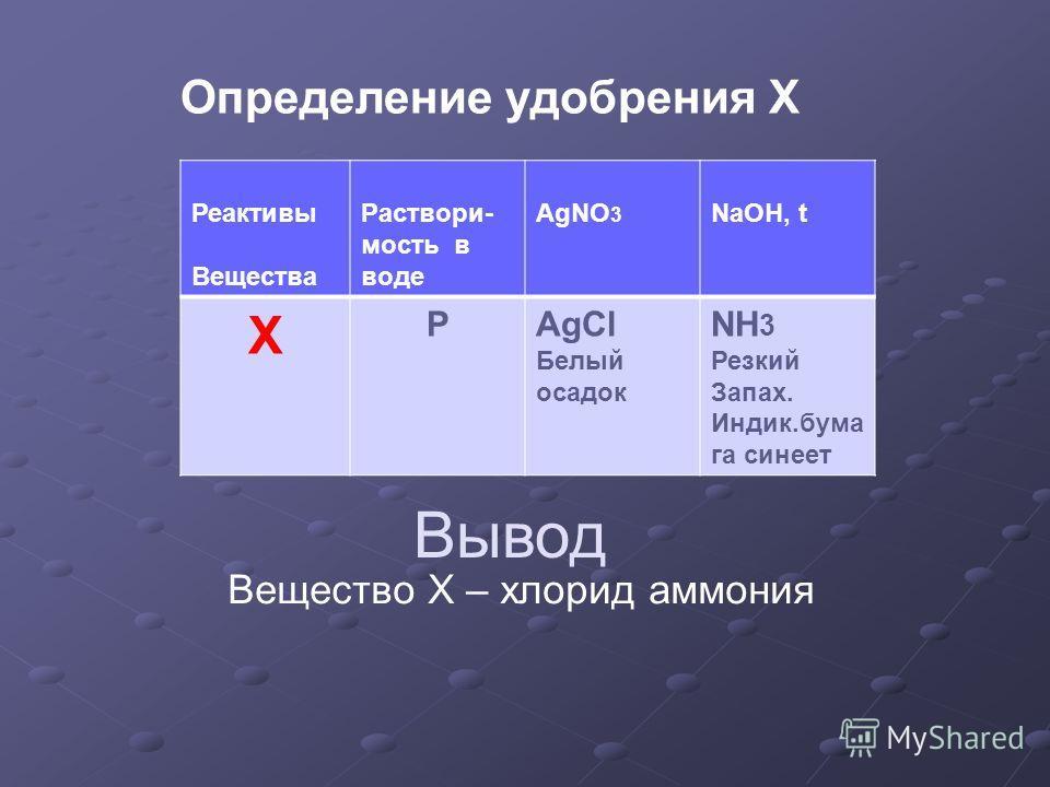 Реактивы Вещества Раствори- мость в воде AgNO 3 NaOH, t Х PAgCl Белый осадок NH 3 Резкий Запах. Индик.бумага синеет Определение удобрения X Вывод Вещество X – хлорид аммония