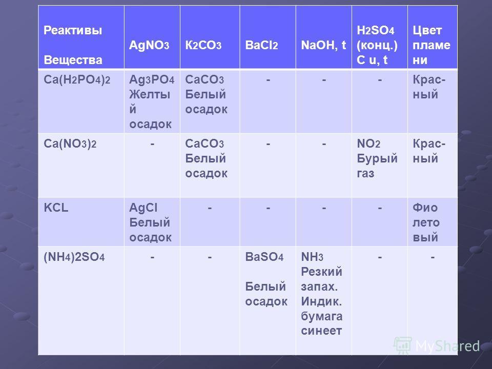 Реактивы Вещества AgNO 3 К 2 СО 3 BaCl 2 NaOH, t H 2 SO 4 (конц.) C u, t Цвет пламени Ca(H 2 PO 4 ) 2 Ag 3 PO 4 Желты й осадок CaCO 3 Белый осадок ---Крас- ный Ca(NO 3 ) 2 -CaCO 3 Белый осадок --NO 2 Бурый газ Крас- ный KCLAgCl Белый осадок ----Фио л