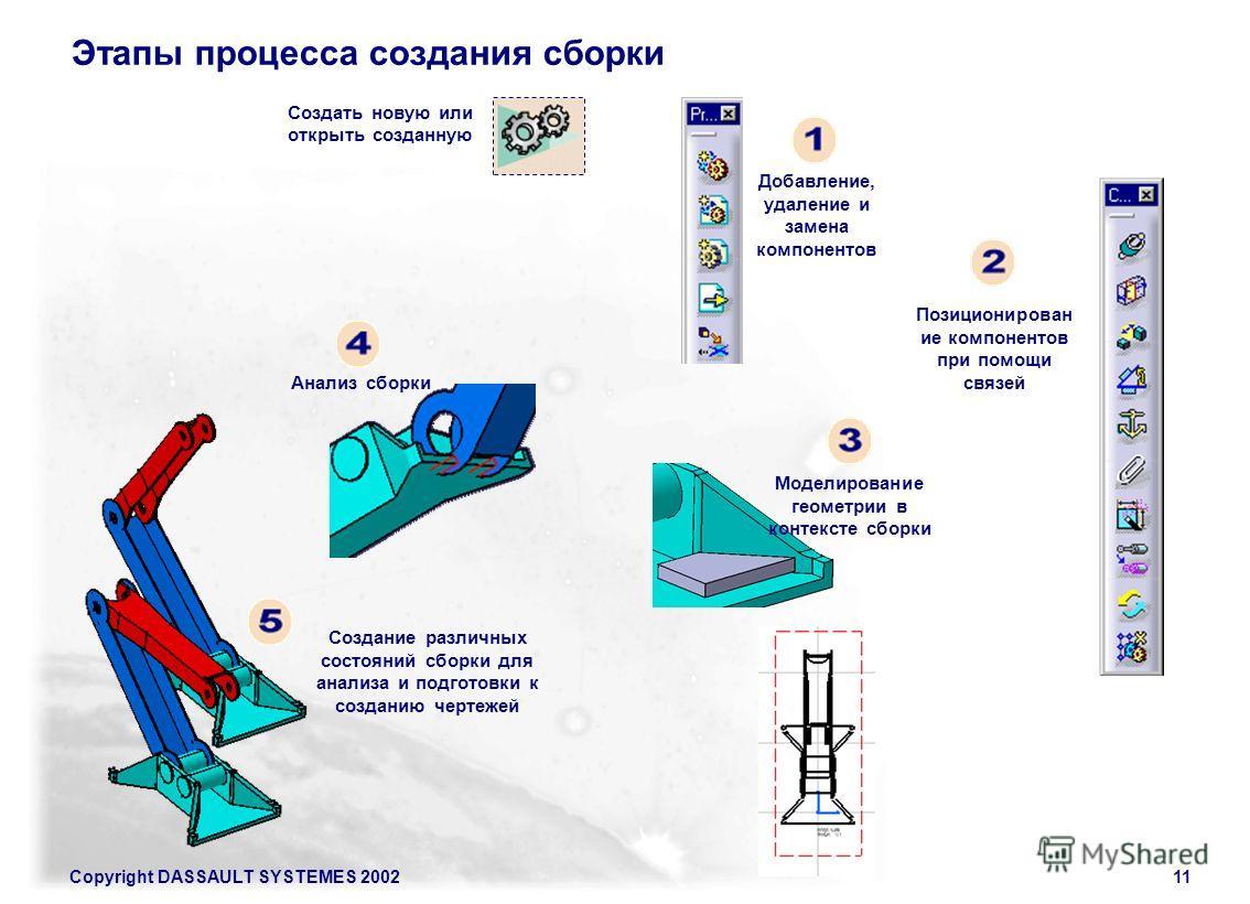 Copyright DASSAULT SYSTEMES 200211 Этапы процесса создания сборки Создать новую или открыть созданную Добавление, удаление и замена компонентов Позиционирован ие компонентов при помощи связей Анализ сборки Создание различных состояний сборки для анал