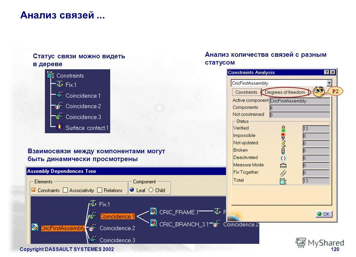 Copyright DASSAULT SYSTEMES 2002120 Анализ связей... Статус связи можно видеть в дереве Анализ количества связей с разным статусом Взаимосвязи между компонентами могут быть динамически просмотрены