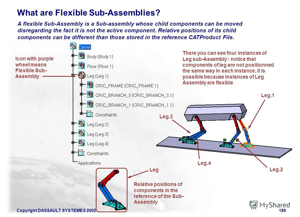 Copyright DASSAULT SYSTEMES 2002189 What are Flexible Sub-Assemblies? A flexible Sub-Assembly is a Sub-assembly whose child components can be moved disregarding the fact it is not the active component. Relative positions of its child components can b