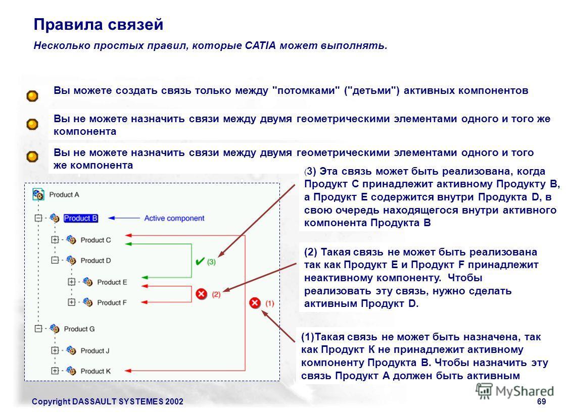 Copyright DASSAULT SYSTEMES 200269 Правила связей Несколько простых правил, которые CATIA может выполнять. Вы не можете назначить связи между двумя геометрическими элементами одного и того же компонента Вы можете создать связь только между