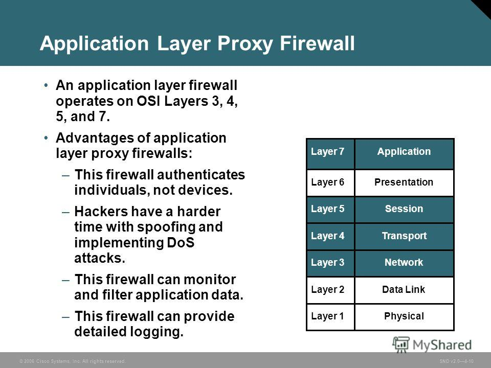 © 2006 Cisco Systems, Inc. All rights reserved. SND v2.04-10 Application Layer Proxy Firewall PhysicalLayer 1 Data LinkLayer 2 NetworkLayer 3 TransportLayer 4 SessionLayer 5 PresentationLayer 6 ApplicationLayer 7 An application layer firewall operate