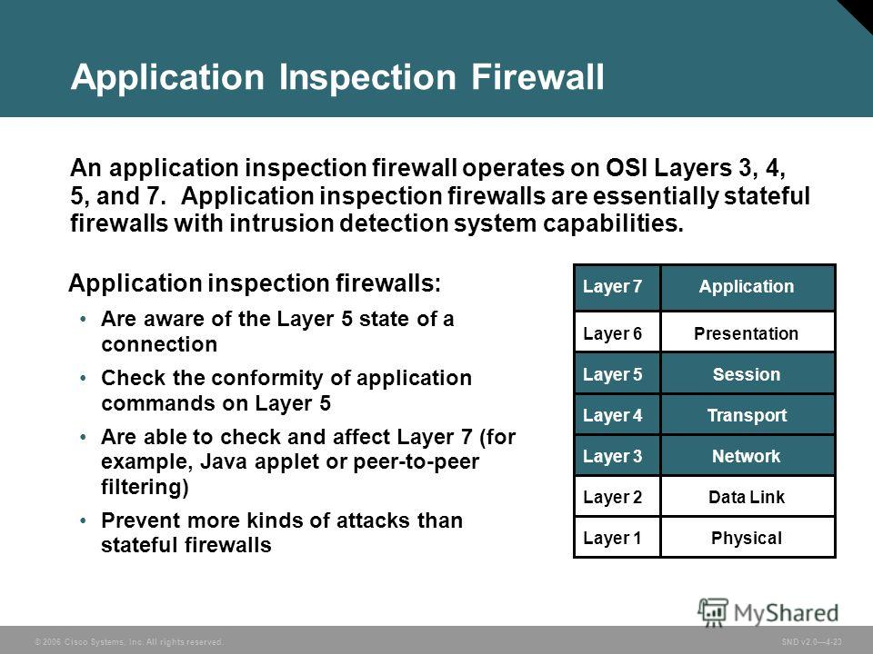 © 2006 Cisco Systems, Inc. All rights reserved. SND v2.04-23 Application Inspection Firewall An application inspection firewall operates on OSI Layers 3, 4, 5, and 7. Application inspection firewalls are essentially stateful firewalls with intrusion