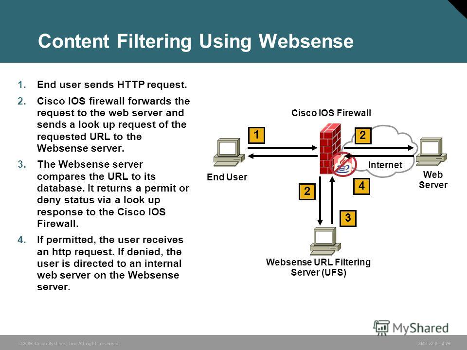 © 2006 Cisco Systems, Inc. All rights reserved. SND v2.04-26 Content Filtering Using Websense 1. End user sends HTTP request. 2. Cisco IOS firewall forwards the request to the web server and sends a look up request of the requested URL to the Websens