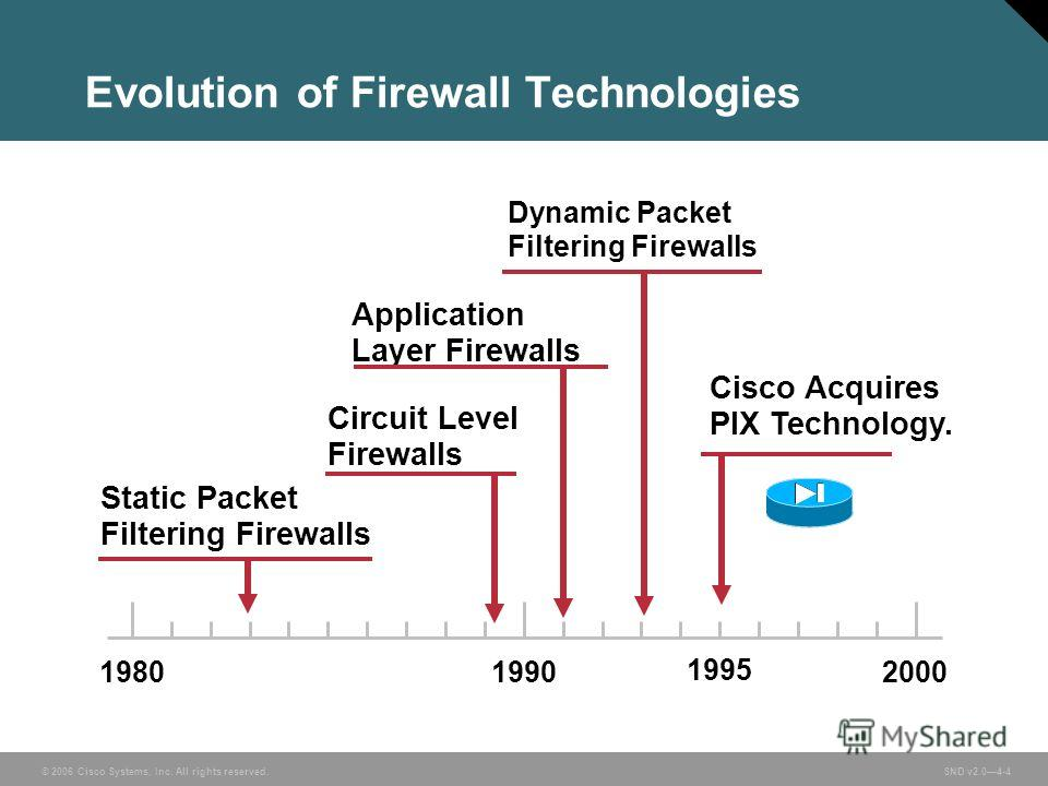 © 2006 Cisco Systems, Inc. All rights reserved. SND v2.04-4 Evolution of Firewall Technologies Dynamic Packet Filtering Firewalls Application Layer Firewalls Circuit Level Firewalls Static Packet Filtering Firewalls 200019801990 Cisco Acquires PIX Te