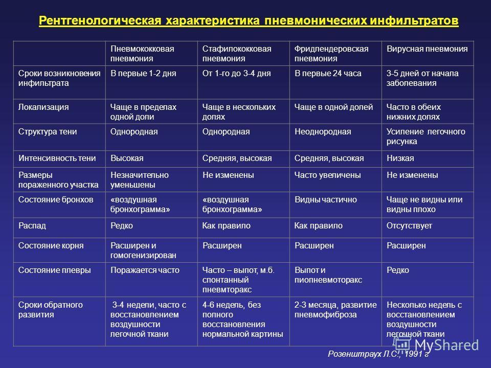 Пневмококковая пневмония Стафилококковая пневмония Фридлендеровская пневмония Вирусная пневмония Сроки возникновения инфильтрата В первые 1-2 дня От 1-го до 3-4 дняВ первые 24 часа 3-5 дней от начала заболевания Локализация Чаще в пределах одной доли