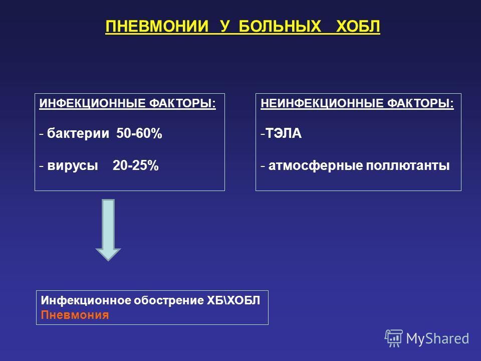 ПНЕВМОНИИ У БОЛЬНЫХ ХОБЛ ИНФЕКЦИОННЫЕ ФАКТОРЫ: - бактерии 50-60% - вирусы 20-25% НЕИНФЕКЦИОННЫЕ ФАКТОРЫ: -ТЭЛА - атмосферные поллютанты Инфекционное обострение ХБ\ХОБЛ Пневмония