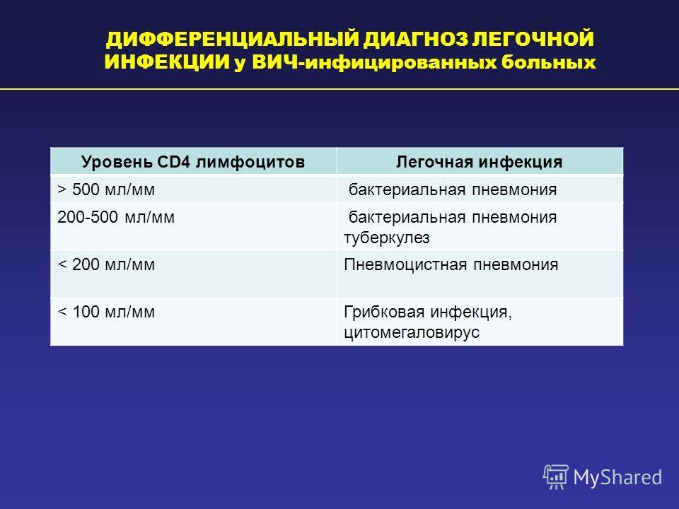 ДИФФЕРЕНЦИАЛЬНЫЙ ДИАГНОЗ ЛЕГОЧНОЙ ИНФЕКЦИИ у ВИЧ-инфицированных больных Уровень CD4 лимфоцитов Легочная инфекция > 500 мл/мм бактериальная пневмония 200-500 мл/мм бактериальная пневмония туберкулез < 200 мл/мм Пневмоцистная пневмония < 100 мл/мм Гриб