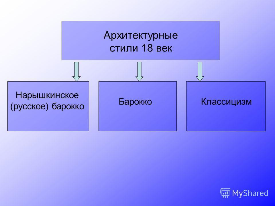 Архитектурные стили 18 век Нарышкинское (русское) барокко Барокко Классицизм