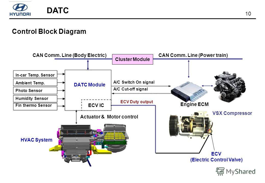 10 DATC Control Block Diagram ECV (Electric Control Valve) In-car Temp. Sensor Ambient Temp. Photo Sensor Humidity Sensor Fin thermo Sensor DATC Module ECV IC CAN Comm. Line (Body Electric)CAN Comm. Line (Power train) Cluster Module VSX Compressor EC