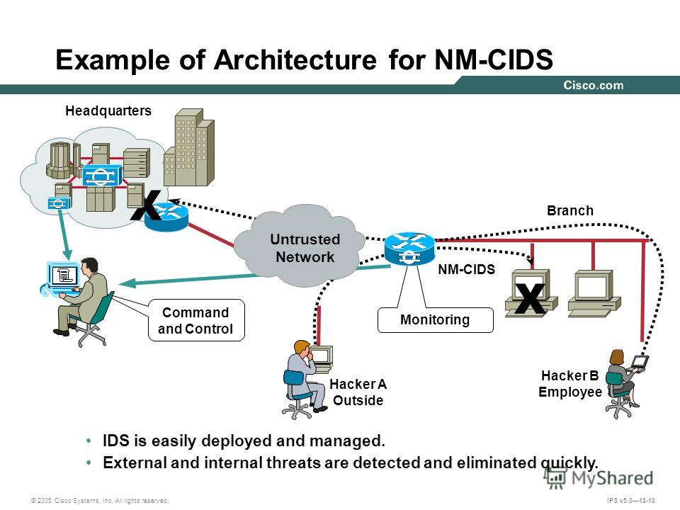© 2005 Cisco Systems, Inc. All rights reserved. IPS v5.013-10 Example of Architecture for NM-CIDS Monitoring Branch Command and Control NM-CIDS Hacker A Outside Headquarters Hacker B Employee X X IDS is easily deployed and managed. External and inter