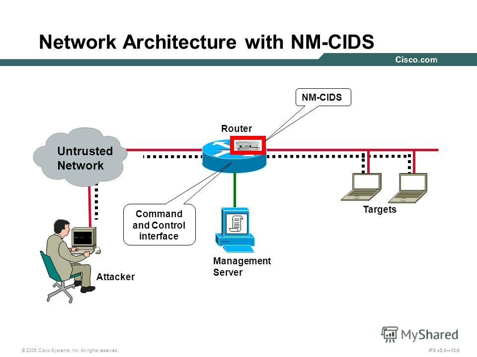 © 2005 Cisco Systems, Inc. All rights reserved. IPS v5.013-6 Network Architecture with NM-CIDS Management Server Router Command and Control interface Targets Attacker NM-CIDS Untrusted Network