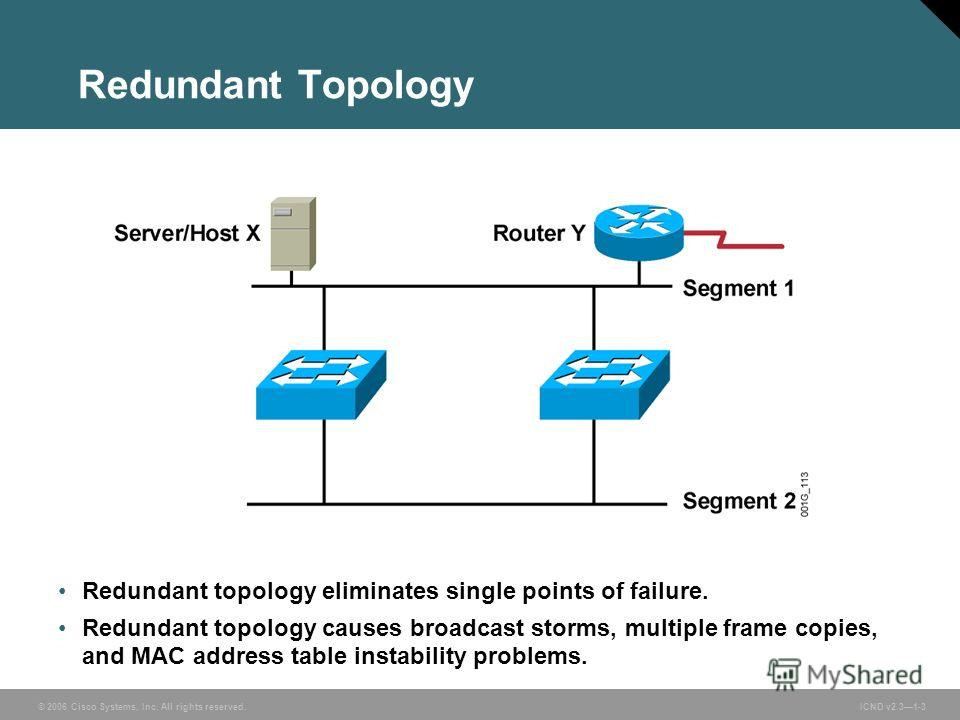 © 2006 Cisco Systems, Inc. All rights reserved. ICND v2.31-3 Redundant topology eliminates single points of failure. Redundant topology causes broadcast storms, multiple frame copies, and MAC address table instability problems. Redundant Topology