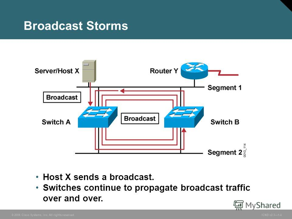 © 2006 Cisco Systems, Inc. All rights reserved. ICND v2.31-4 Host X sends a broadcast. Switches continue to propagate broadcast traffic over and over. Broadcast Storms