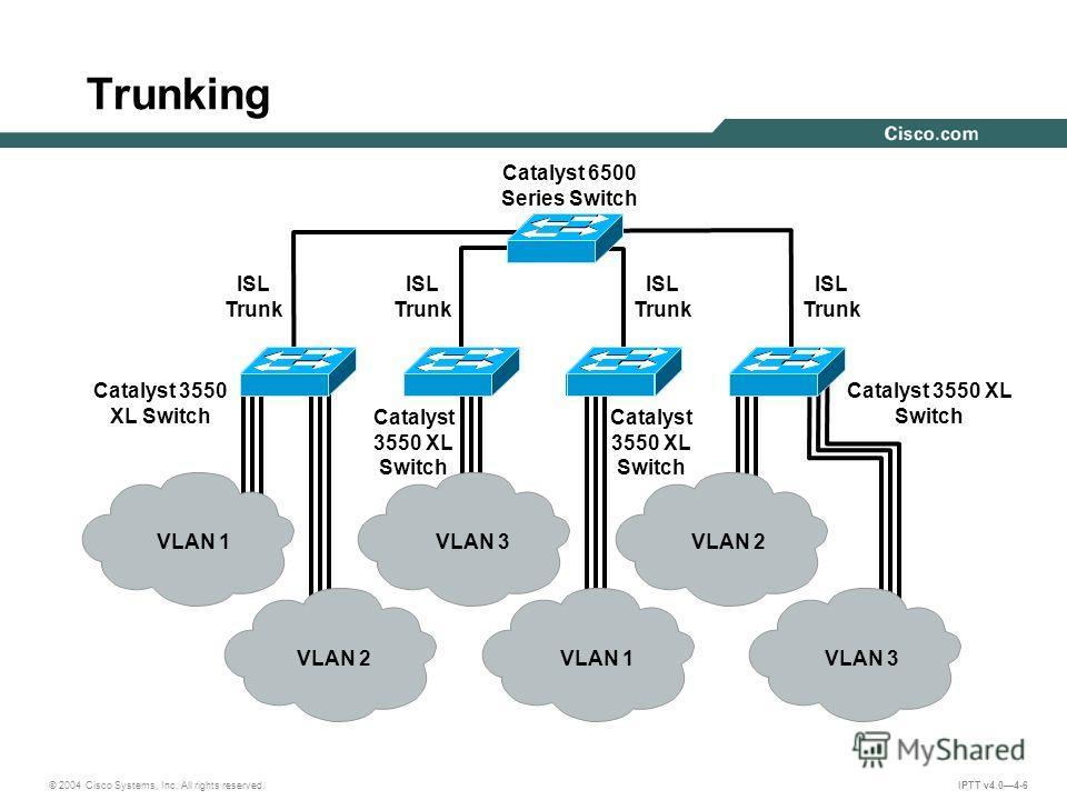 © 2004 Cisco Systems, Inc. All rights reserved. IPTT v4.04-6 Trunking VLAN 1VLAN 3VLAN 2 VLAN 1VLAN 3 Catalyst 3550 XL Switch ISL Trunk Catalyst 3550 XL Switch Catalyst 6500 Series Switch