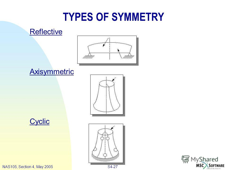 S4-27NAS105, Section 4, May 2005 TYPES OF SYMMETRY Reflective Axisymmetric Cyclic