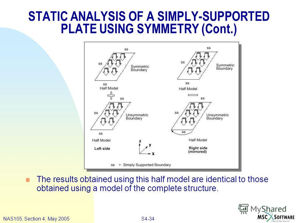S4-34NAS105, Section 4, May 2005 STATIC ANALYSIS OF A SIMPLY-SUPPORTED PLATE USING SYMMETRY (Cont.) n The results obtained using this half model are identical to those obtained using a model of the complete structure.