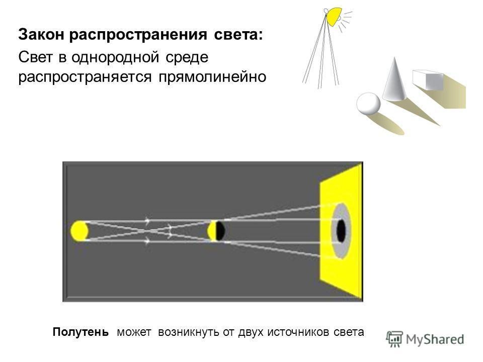 Полутень может возникнуть от двух источников света Закон распространения света: Свет в однородной среде распространяется прямолинейно