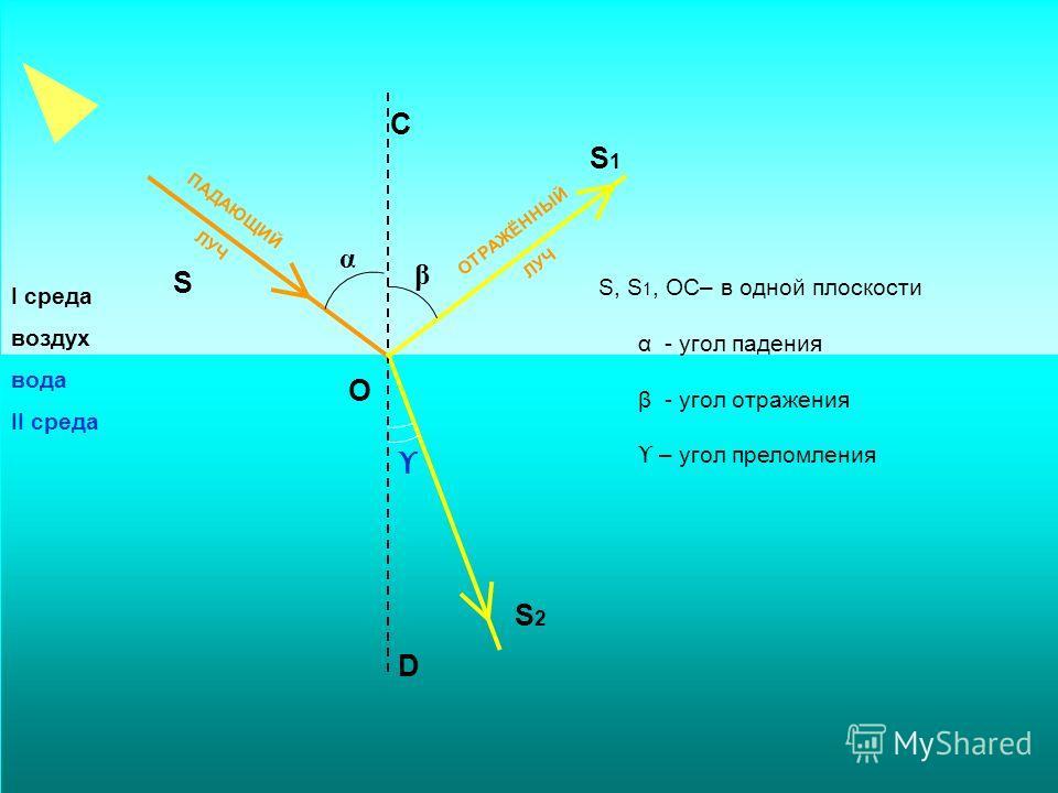 ПАДАЮЩИЙ ЛУЧ ОТРАЖЁННЫЙ ЛУЧ α β ϒ S О С S1S1 D S2S2 I среда воздух вода II среда S, S 1, ОС– в одной плоскости α - угол падения β - угол отражения ϒ – угол преломления