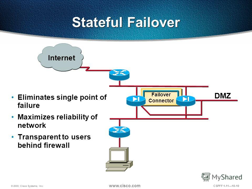 © 2000, Cisco Systems, Inc. www.cisco.com CSPFF 1.1110-10 Internet DMZ Failover Connector Stateful Failover Eliminates single point of failure Maximizes reliability of network Transparent to users behind firewall