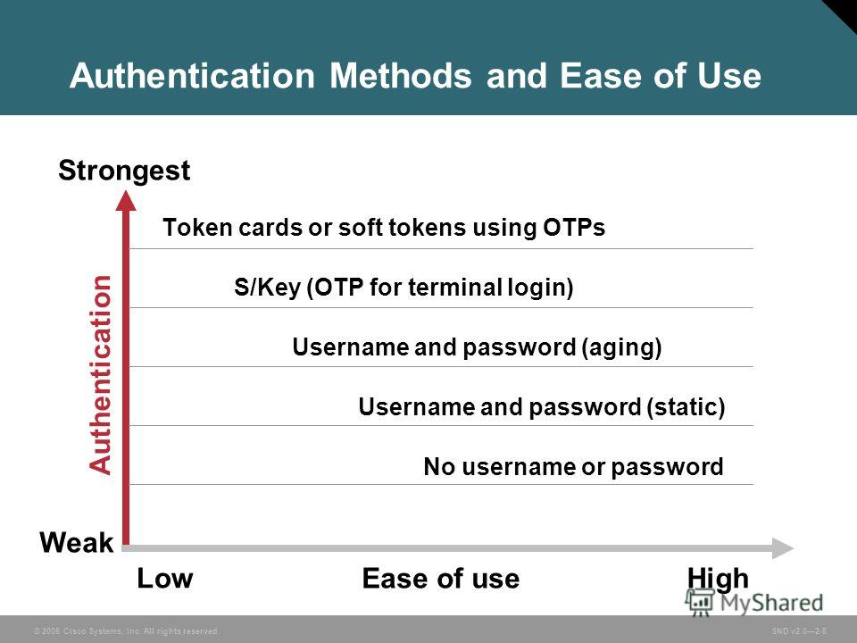 © 2006 Cisco Systems, Inc. All rights reserved. SND v2.02-8 Authentication Methods and Ease of Use Strongest Weak Authentication Ease of use HighLow Token cards or soft tokens using OTPs S/Key (OTP for terminal login) Username and password (aging) Us