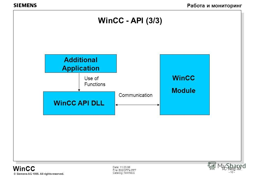 WinCC Работа и мониторинг Siemens AG 1998. All rights reserved.© TC Nbg.-M. - 10 - Date: 11.03.98 File: E02OFFe.PPT Catalog: NWINCC WinCC - API (3/3) Additional Application WinCC API DLL WinCC Module Use of Functions Communication
