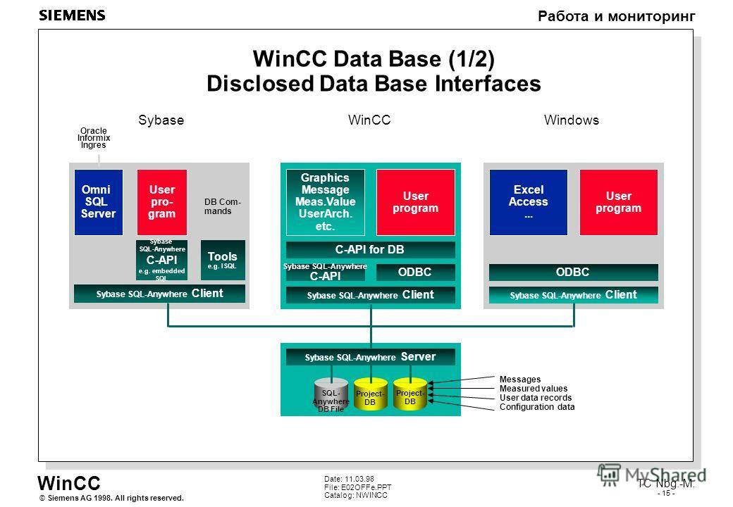 WinCC Работа и мониторинг Siemens AG 1998. All rights reserved.© TC Nbg.-M. - 15 - Date: 11.03.98 File: E02OFFe.PPT Catalog: NWINCC WinCC Data Base (1/2) Disclosed Data Base Interfaces Sybase SQL-Anywhere Client C-API for DB ODBC Sybase SQL-Anywhere