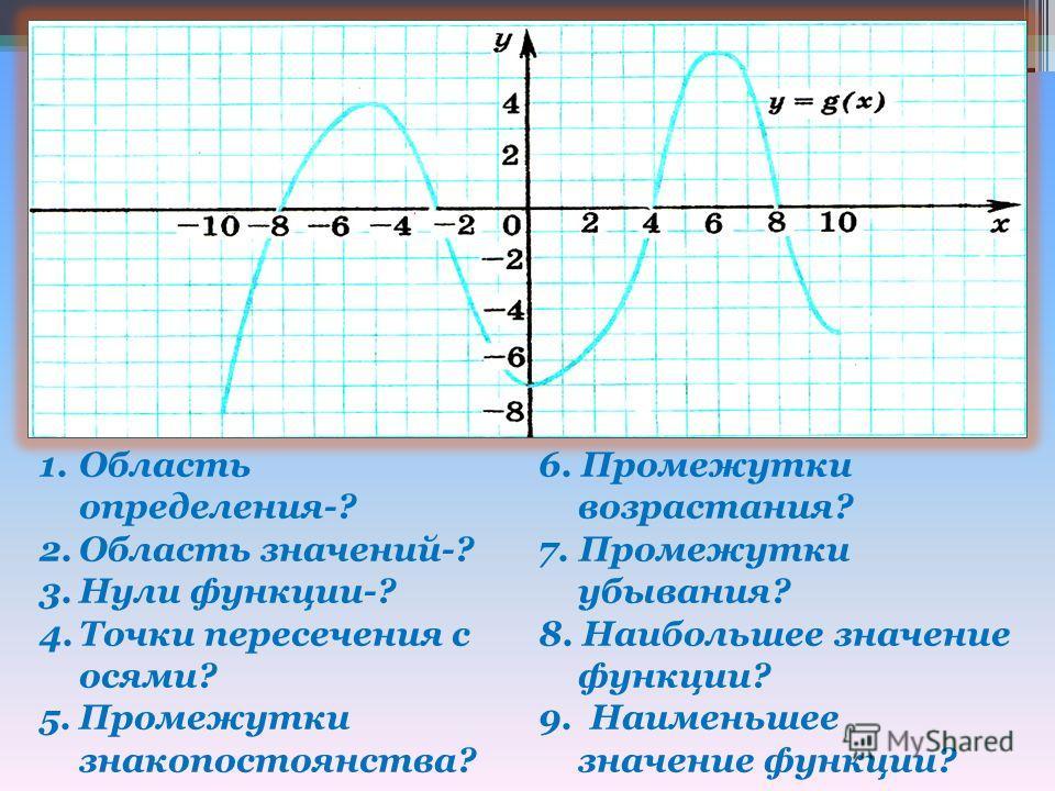 1. Область определения-? 2. Область значений-? 3. Нули функции-? 4. Точки пересечения с осями? 5. Промежутки знакопостоянства? 6. Промежутки возрастания? 7. Промежутки убывания? 8. Наибольшее значение функции? 9. Наименьшее значение функции?