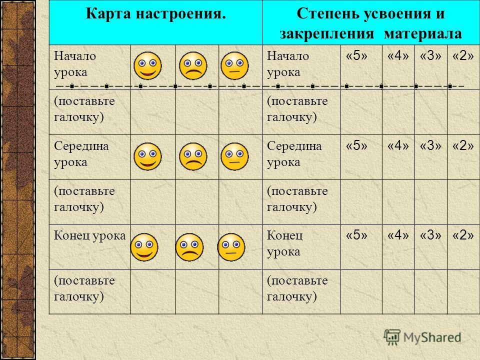 Карта настроения.Степень усвоения и закрепления материала Начало урока «5»«4»«3»«2» (поставьте галочку) Середина урока «5»«4»«3»«2» (поставьте галочку) Конец урока «5»«4»«3»«2» (поставьте галочку)