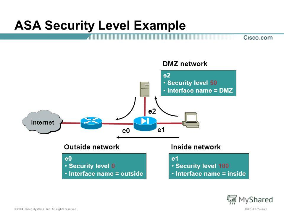 © 2004, Cisco Systems, Inc. All rights reserved. CSPFA 3.25-21 ASA Security Level Example Outside network e0 Security level 0 Interface name = outside DMZ network e2 Security level 50 Interface name = DMZ Inside network e1 Security level 100 Interfac