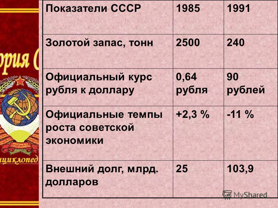 Показатели СССР19851991 Золотой запас, тонн 2500240 Официальный курс рубля к доллару 0,64 рубля 90 рублей Официальные темпы роста советской экономики +2,3 %-11 % Внешний долг, млрд. долларов 25103,9