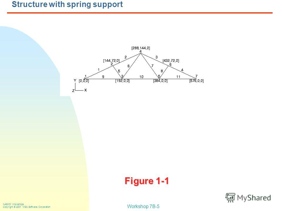 Workshop 7B-5 NAS101 Workshops Copyright 2001 MSC.Software Corporation Structure with spring support Figure 1-1