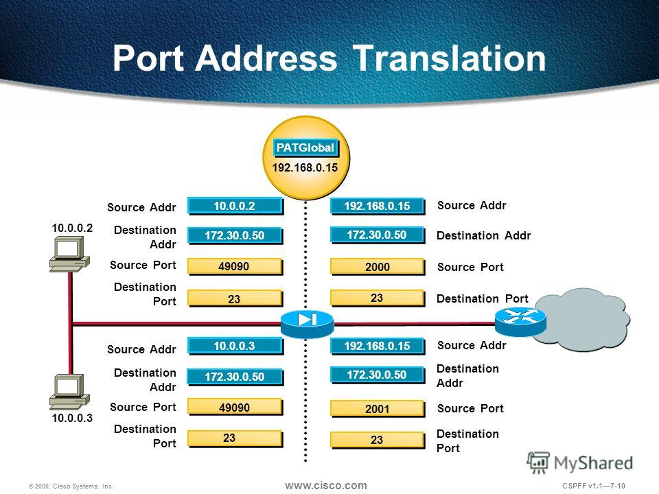 © 2000, Cisco Systems, Inc. www.cisco.com CSPFF v1.17-10 172.30.0.50 192.168.0.15 PATGlobal Port Address Translation 172.30.0.50 10.0.0.2 49090 23 10.0.0.3 172.30.0.50 2000 23 192.168.0.15 172.30.0.50 2001 23 192.168.0.15 Source Port Destination Addr