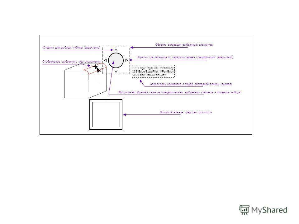 Стрелки для перехода по иерархии дерева спецификаций (вверх/вниз) Стрелки для выбора глубины (вверх/вниз) Визуальная обратная связь на предварительно выбранном элементе + проверка выбора Область активации выбранных элементов Отображение выбранного ме
