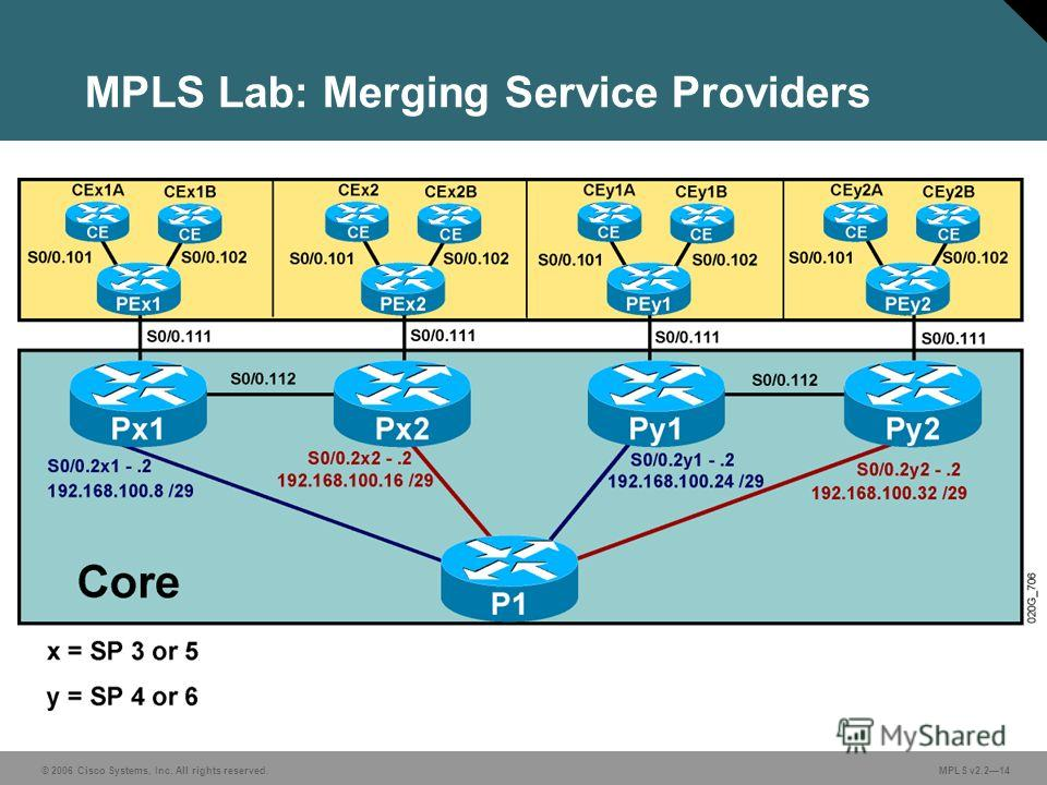© 2006 Cisco Systems, Inc. All rights reserved. MPLS v2.214 MPLS Lab: Merging Service Providers