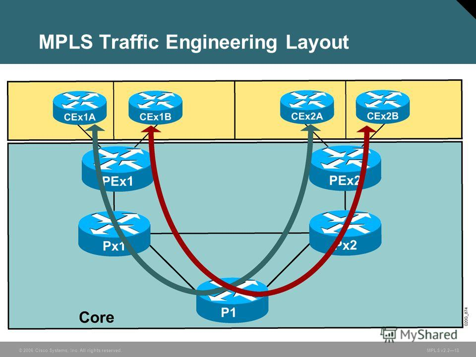 © 2006 Cisco Systems, Inc. All rights reserved. MPLS v2.218 MPLS Traffic Engineering Layout