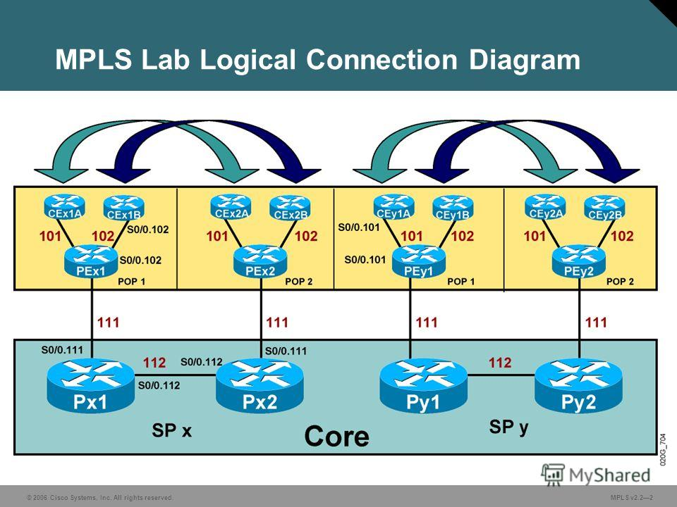 © 2006 Cisco Systems, Inc. All rights reserved. MPLS v2.22 MPLS Lab Logical Connection Diagram
