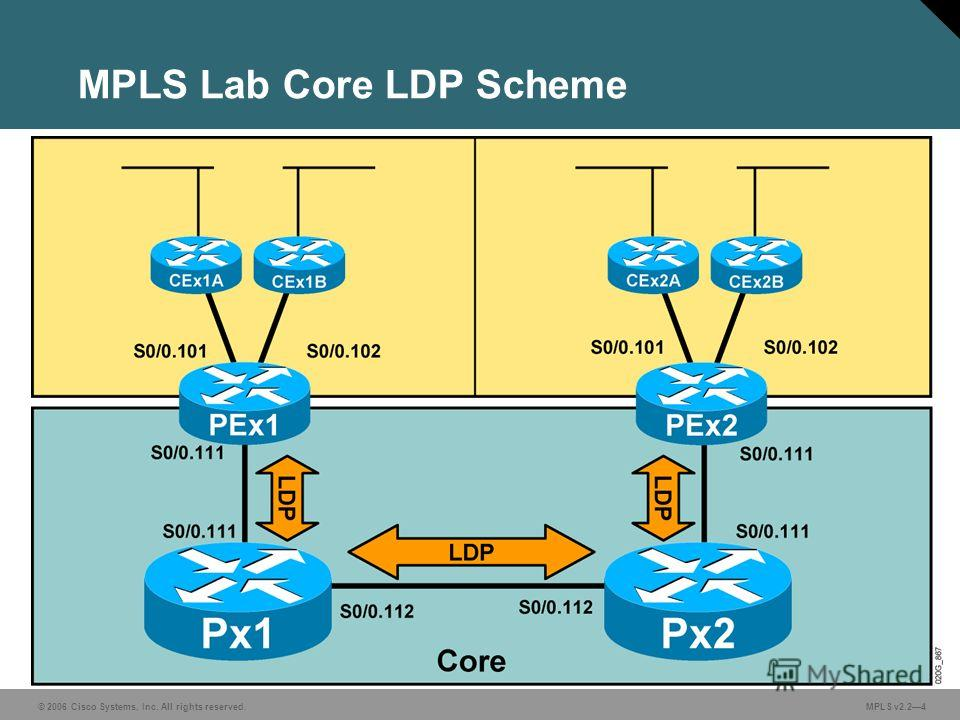 © 2006 Cisco Systems, Inc. All rights reserved. MPLS v2.24 MPLS Lab Core LDP Scheme