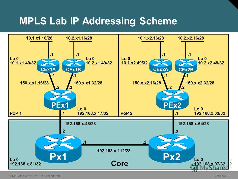 © 2006 Cisco Systems, Inc. All rights reserved. MPLS v2.27 MPLS Lab IP Addressing Scheme