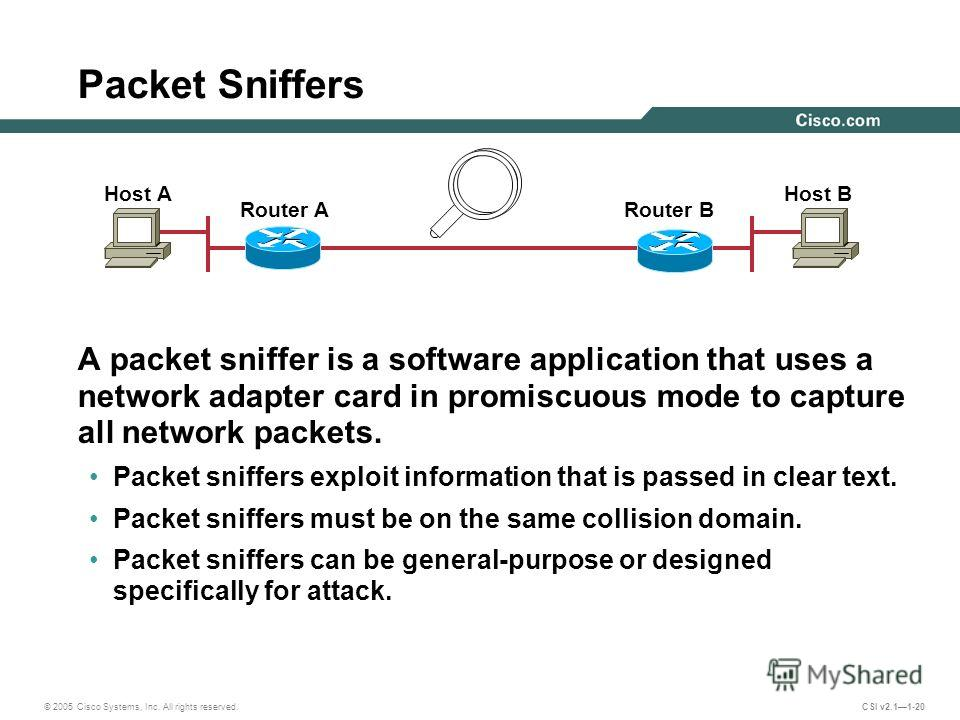 © 2005 Cisco Systems, Inc. All rights reserved. CSI v2.11-20 Packet Sniffers A packet sniffer is a software application that uses a network adapter card in promiscuous mode to capture all network packets. Packet sniffers exploit information that is p