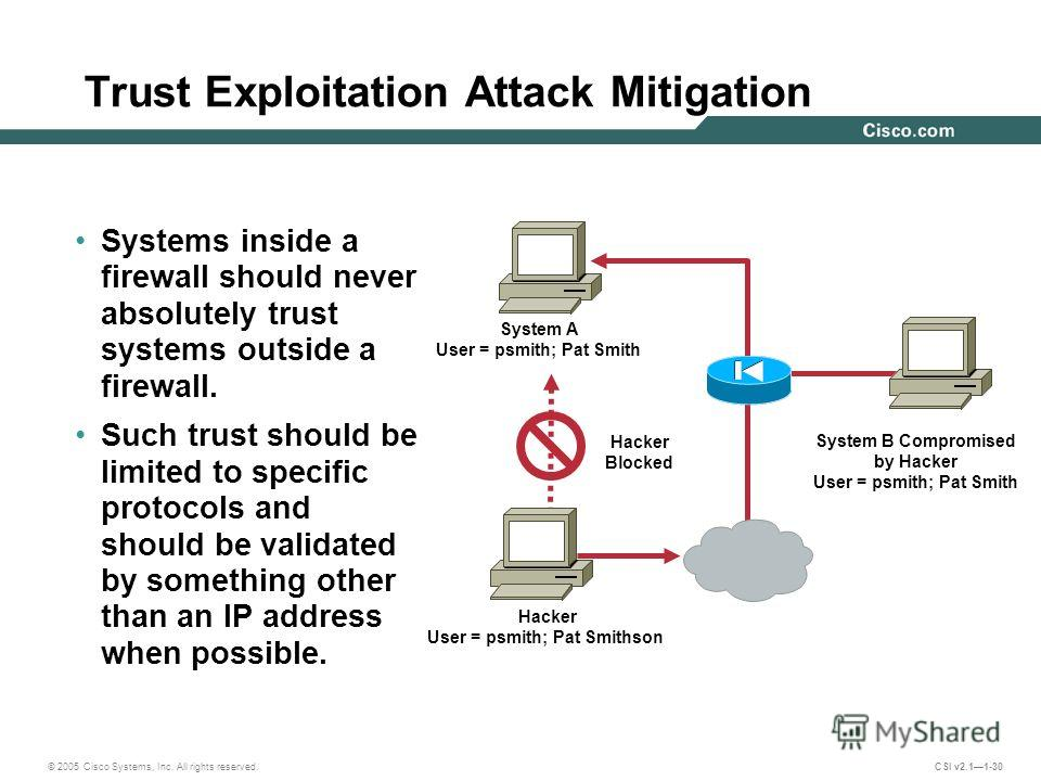 © 2005 Cisco Systems, Inc. All rights reserved. CSI v2.11-30 Trust Exploitation Attack Mitigation Systems inside a firewall should never absolutely trust systems outside a firewall. Such trust should be limited to specific protocols and should be val