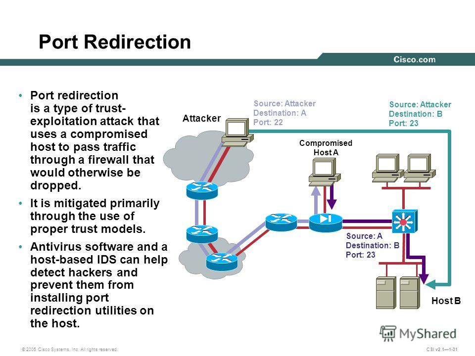 © 2005 Cisco Systems, Inc. All rights reserved. CSI v2.11-31 Port Redirection Port redirection is a type of trust- exploitation attack that uses a compromised host to pass traffic through a firewall that would otherwise be dropped. It is mitigated pr
