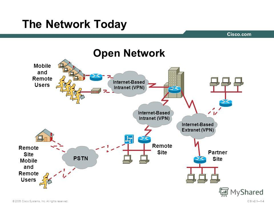 © 2005 Cisco Systems, Inc. All rights reserved. CSI v2.11-4 The Network Today Mobile and Remote Users Partner Site Remote Site Open Network Internet-Based Intranet (VPN) PSTN Internet-Based Extranet (VPN) Internet-Based Intranet (VPN) Remote Site Mob