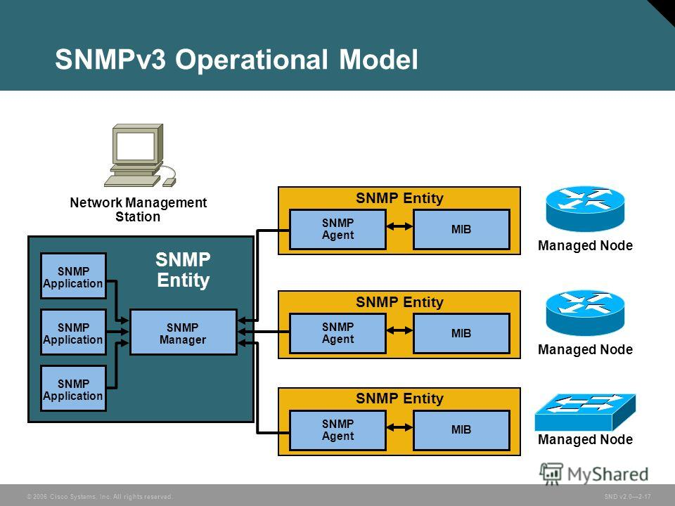 © 2006 Cisco Systems, Inc. All rights reserved. SND v2.02-17 SNMPv3 Operational Model SNMP Manager SNMP Entity Network Management Station SNMP Agent MIB SNMP Entity Managed Node SNMP Agent MIB SNMP Entity Managed Node SNMP Agent MIB SNMP Entity Manag