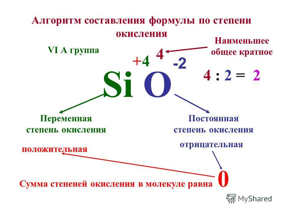 Алгоритм составления формулы по степени окисления Si O Постоянная степень окисления Переменная степень окисления -2 Сумма степеней окисления в молекуле равна 0 +4 отрицательная положительная 4 Наименьшее общее кратное 4 : 2 = 2 VI А группа