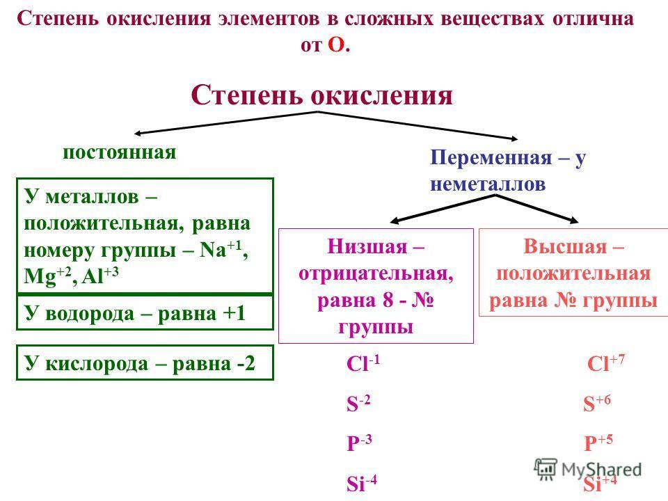 Степень окисления элементов в сложных веществах отлична от О. постоянная Переменная – у неметаллов У металлов – положительная, равна номеру группы – Na +1, Mg +2, Al +3 У водорода – равна +1 У кислорода – равна -2 Низшая – отрицательная, равна 8 - гр